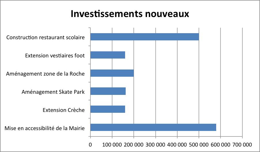 Investissements Nouveaux