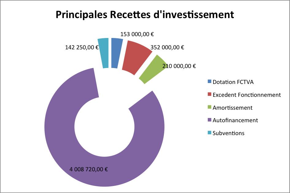 Principales Recettes d'Investissement